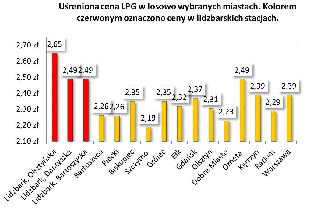 Uśrednione ceny paliwa LPG.