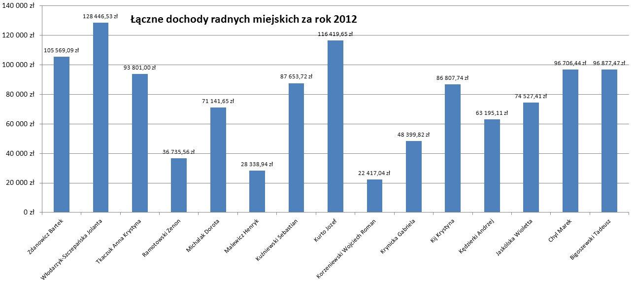 Łączne dochody radnych miejskich Lidzbarka Warmińskiego za 2012 rok.