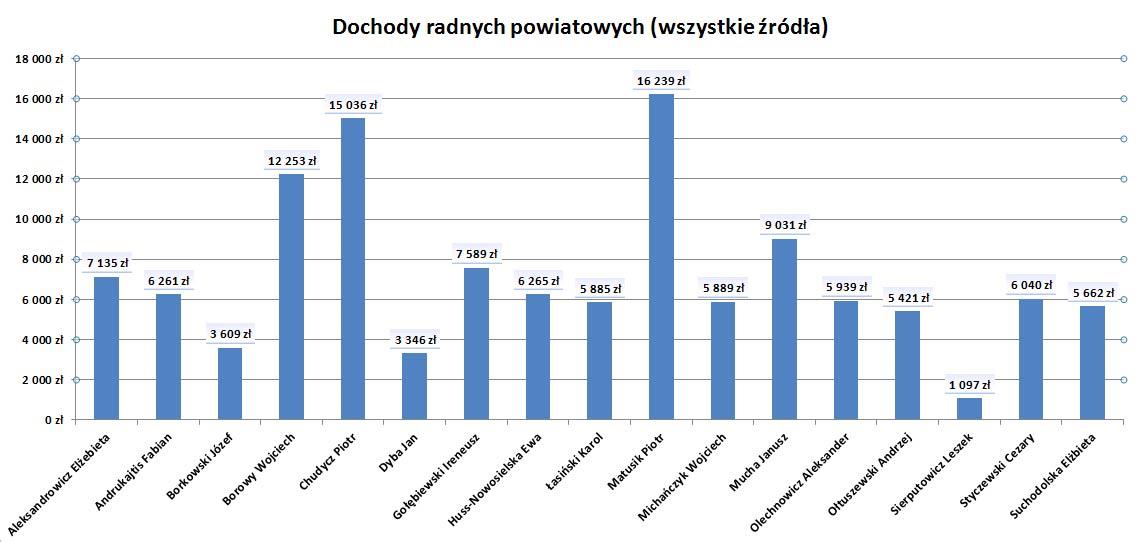 powiat-radni