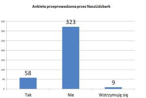 Ankieta NaszLidzbark_cr