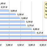 Burmistrz Wajs podwyższa (rekordowo wysokie) czynsze w mieszkaniach komunalnych.