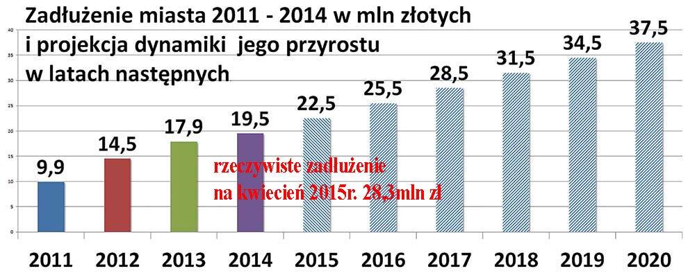 projekcja-zadłużenia-Lidzbark-Warmiński