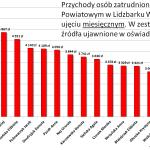 Ćwierć miliona złotych zarobił w 2014r. Starosta Lidzbarski Jan Harhaj