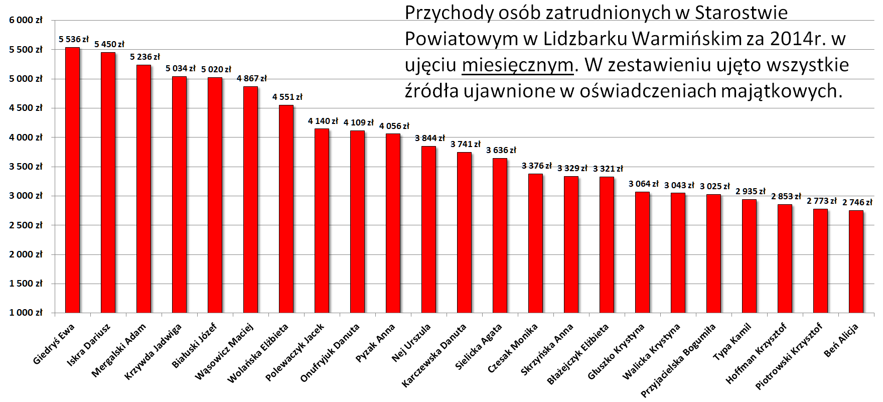Pracownicy Powiat do 6tys