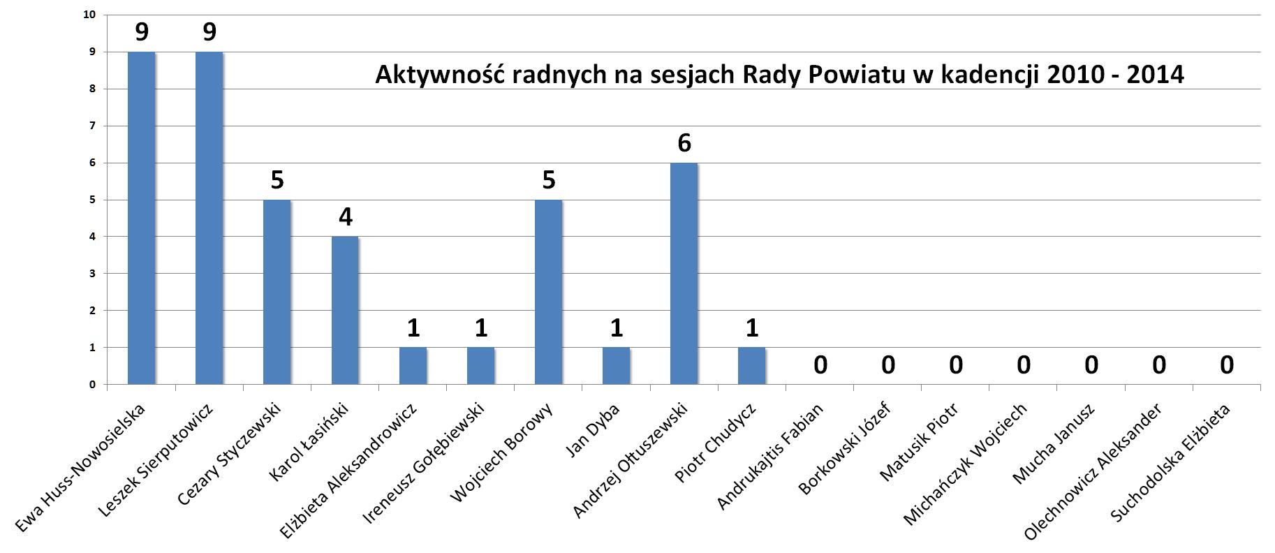 Aktywność radnych na sesjach Rady Powiatu Lidzbark Warmiński w kadencji 2010 - 2014