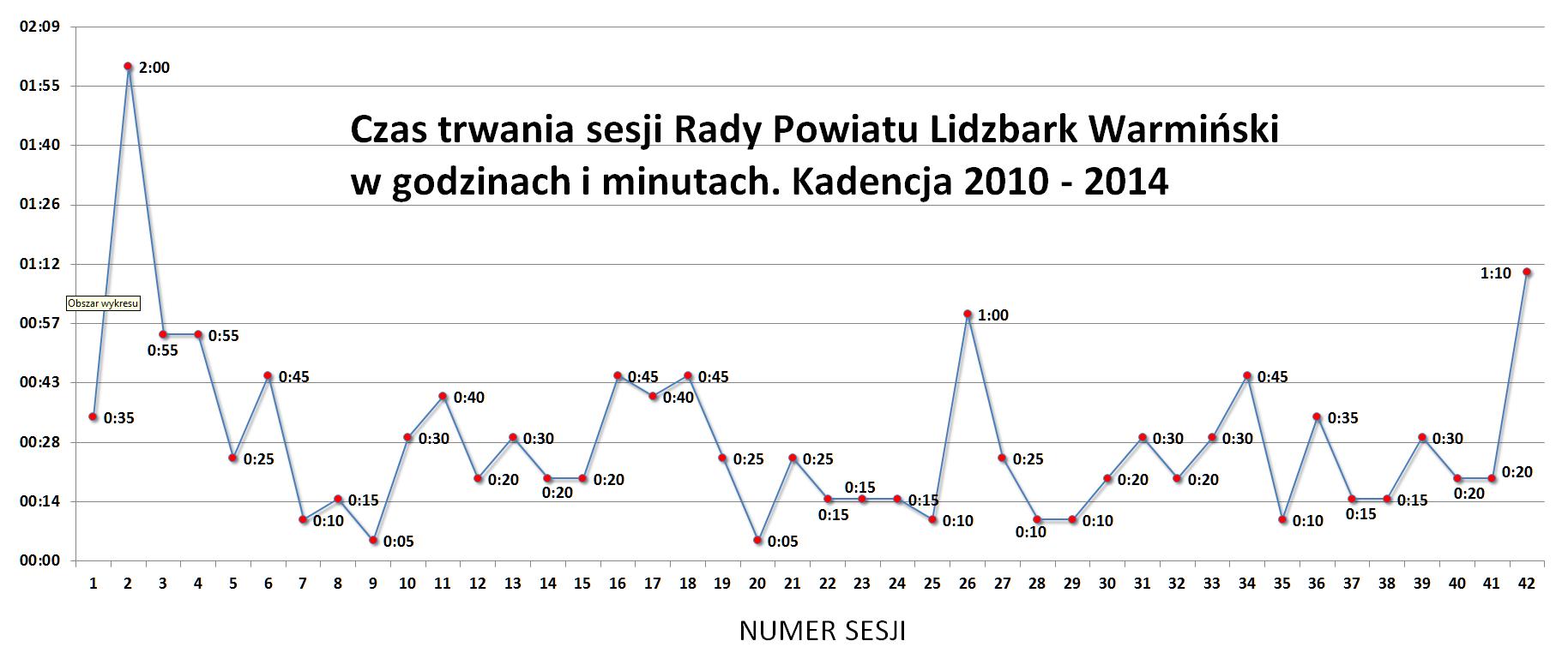 Czas trwania sesji Rady Powiatu Lidzbark Warmiński w kadencji 2010 - 2014
