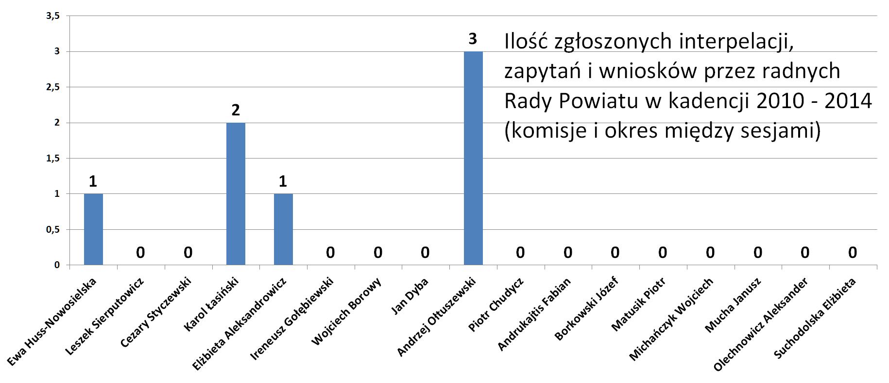 Ilość zgłoszonych interpelacji, zapytań i wniosków na komisjach Rady Powiatu Lidzbark Warmiński i między sesjami