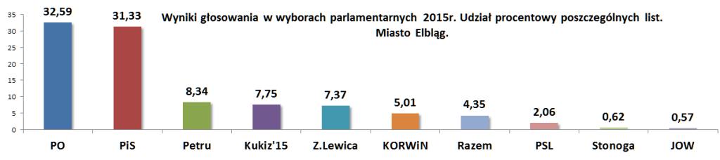 Wybory Miasto Elbląg procentowo