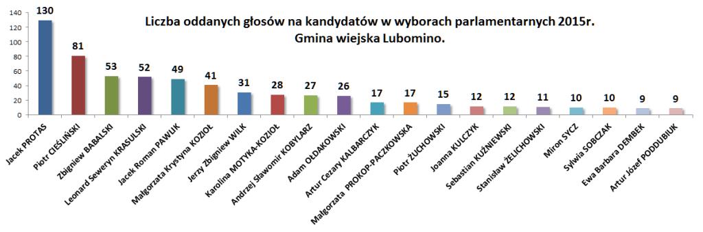 Wybory gmina wiejska Lubomino ilościowo
