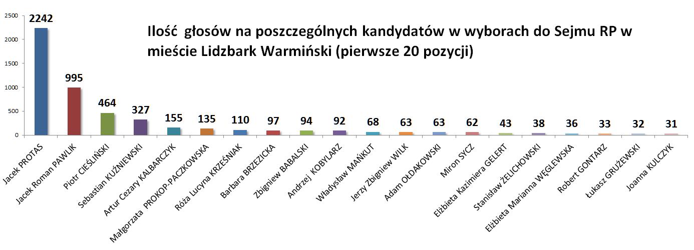 Wybory ilość głosów Lidzbark Warmiński