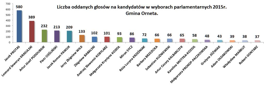 Wybory ilościowo Orneta