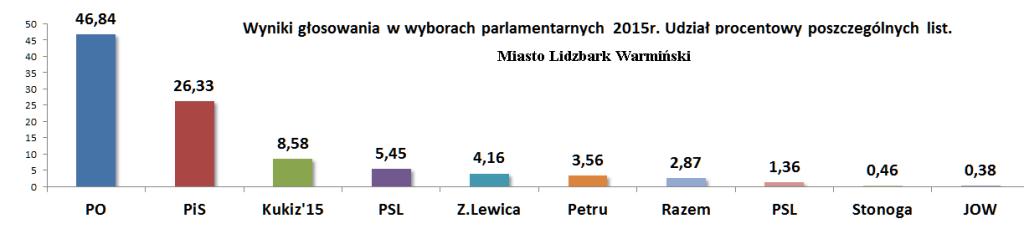 Wybory-miasto-lidzbark-procentowo