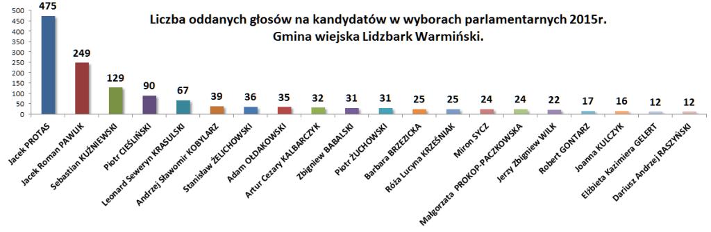 Wybory na kandydatów gmina wiejska Lidzbark