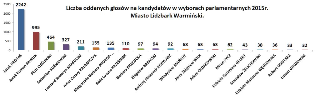 Wybory na kandydatów miasto lidzbark