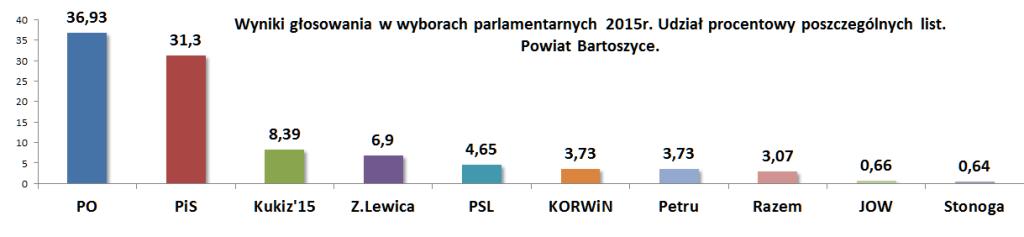 Wybory powiat Bartoszyce