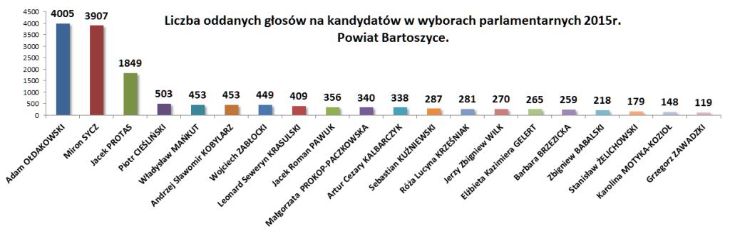 Wybory powiat Bartoszyce ilościowo