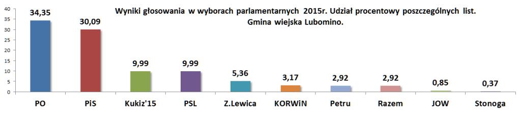 Wybory procentowo Lubomino