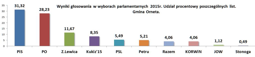 Wybory procentowo Orneta
