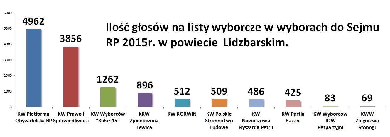 wybory ilość głosów powait lidzbark