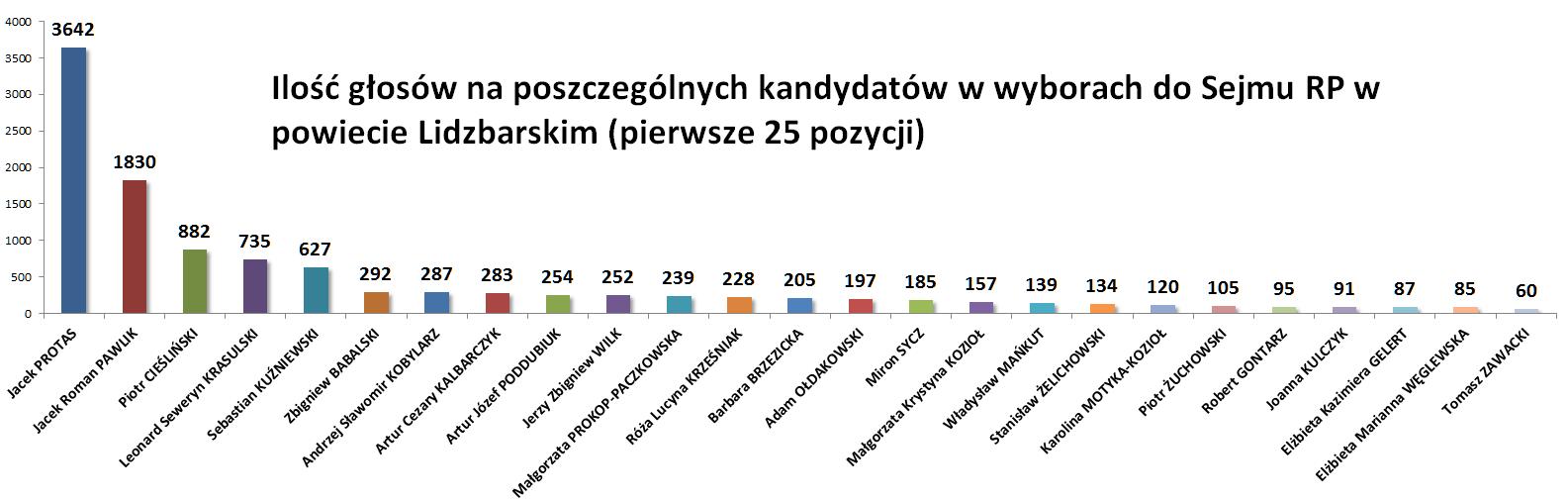 wybory ilość głosów w powiecie