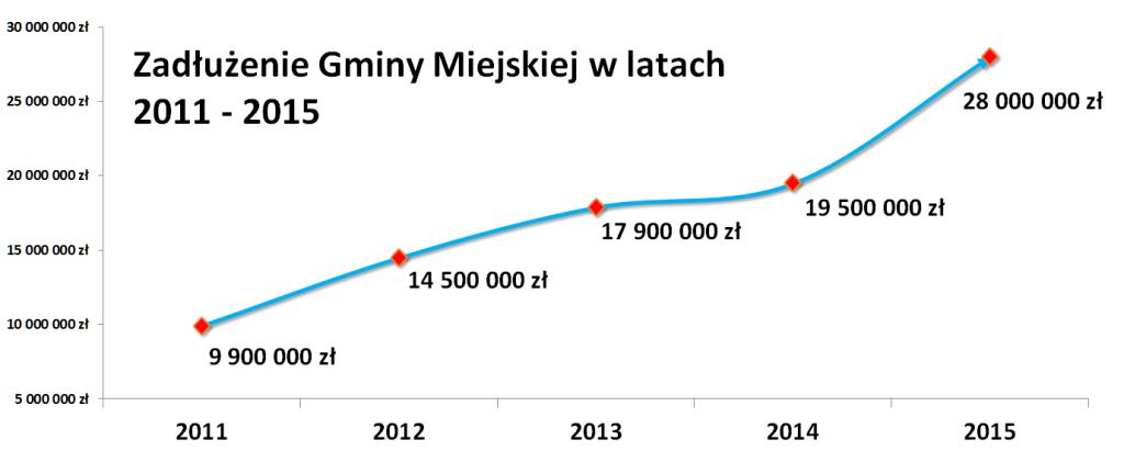 Zadłużenie gminy miejskiej Lidzbark Warmiński 207 - 2015