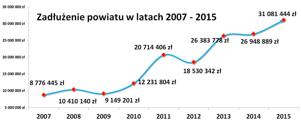 Zadłużenie powiatu lidzbarskiego w latach 2007 - 2015