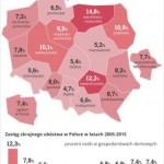 Coraz większe ubóstwo w warmińsko-mazurskim