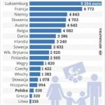 Polska rodzina dostaje od państwa 530 euro rocznie; jesteśmy na 24 miejscu w UE