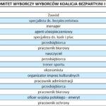 Kandydaci w wyborach do Sejmu z okręgu 34