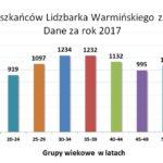 Lidzbark Warmiński od lat gotowy na koronawirusa